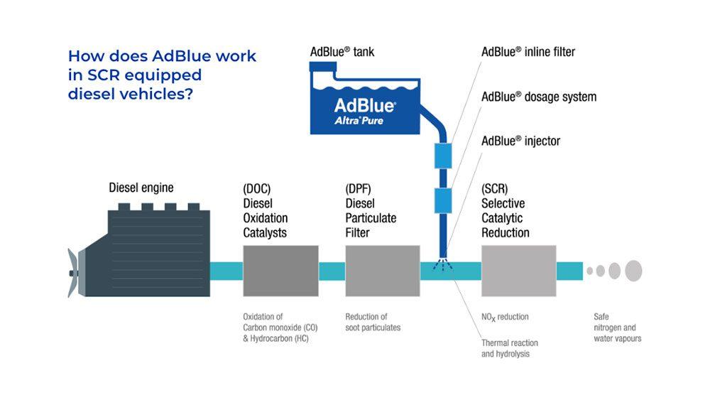 AUSblue-diesel-engine-scr-diagram-adblue-altra-pure